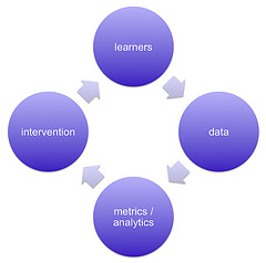 Learning analytics LMS education technology Creative Commons Image for Commercial Use taken by dougclow