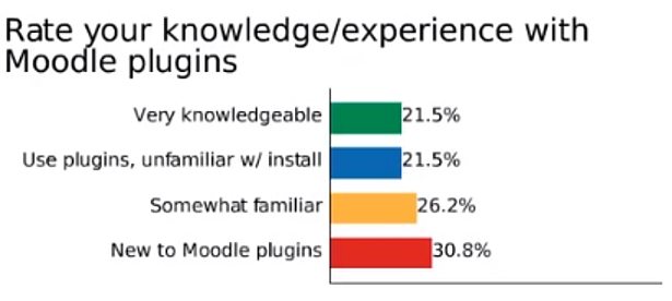 Rate your knowledge of plugins