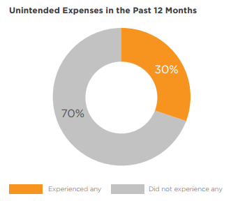Unintended Compliance Expenses
