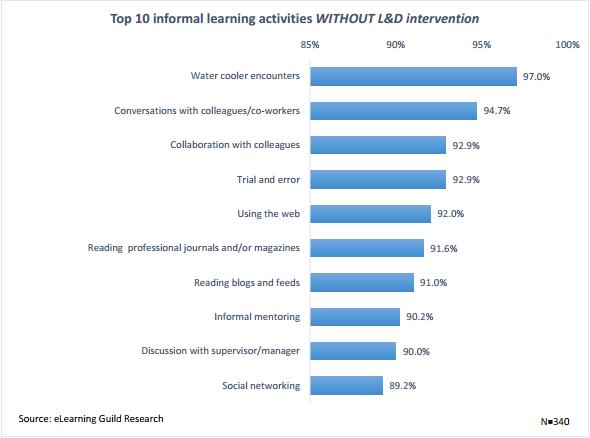 Informal-learning