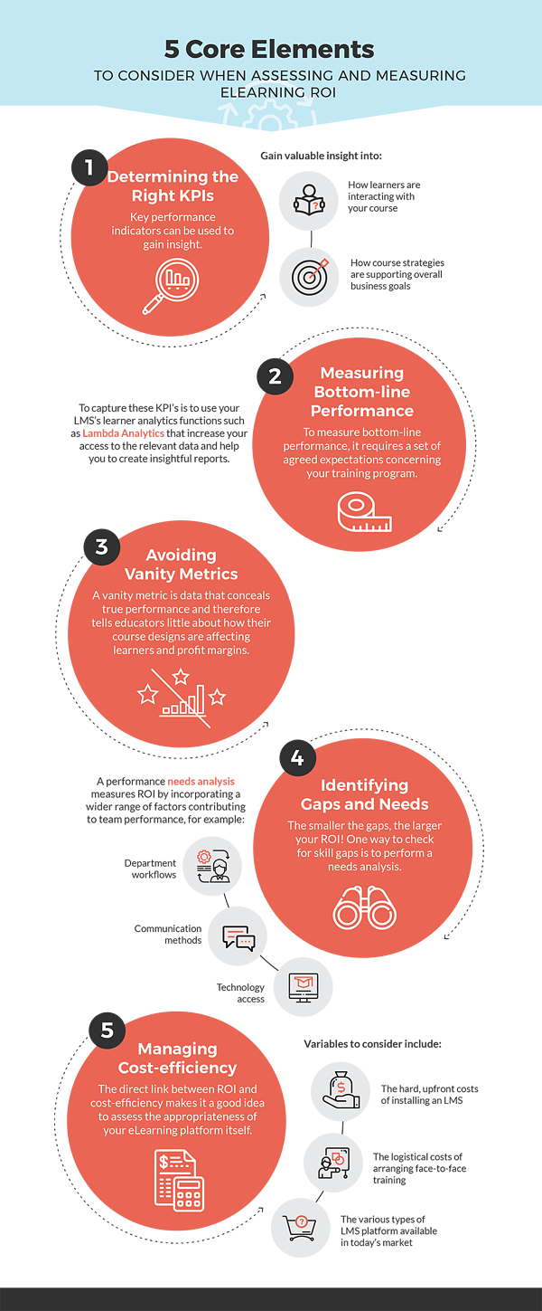 Assessing-Learing-ROI-Blog-Infographic