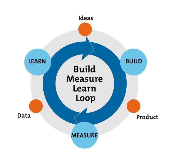 BML-loop