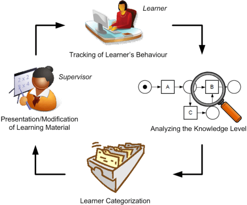 Blog Adaptive learning Totara Learn - adaptive cycles