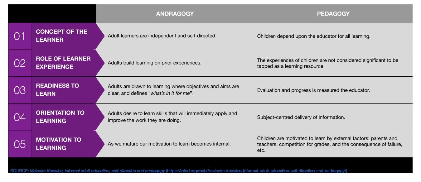image chart andragogy vs pedagogy