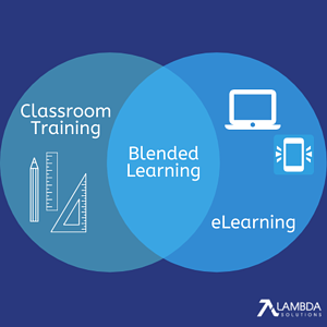 Blended Learning means Classroom Training and eLearning togeteher