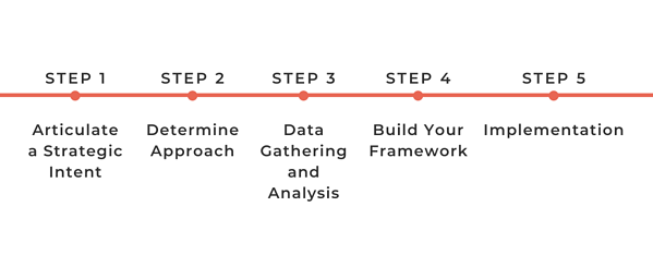 gif outlining the 5 steps of the framework development process