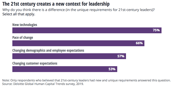 Blog Deloitte survey on the unique challenges faced by 21st-century leaders