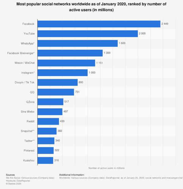 Blog Graph Popular Social Media