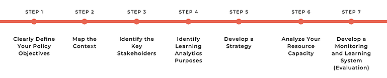 Blog Learning Analytics Big Data - 7 steps