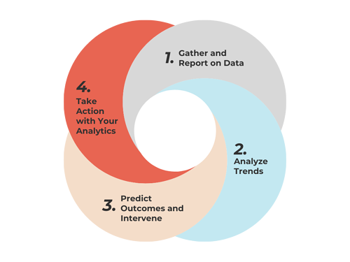 Blog Learning Analytics Big Data - Processes of implementing Learning Analytics