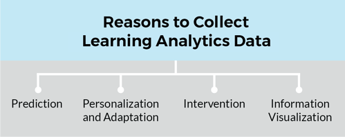 Blog Learning Analytics Big Data - Reasons collect learning data