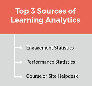 Blog Learning Analytics Big Data - Sources of learning data