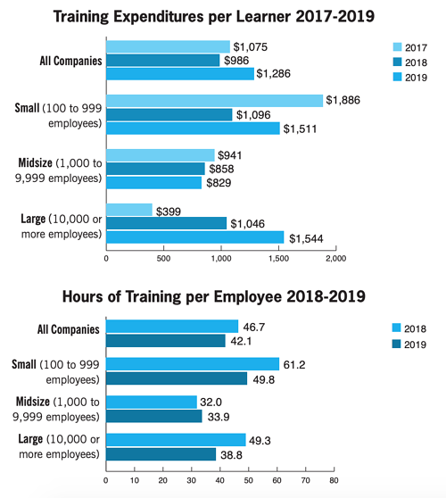 Blog Learning an Development - Training Expenditures per Learner and Hours of Training per Employee