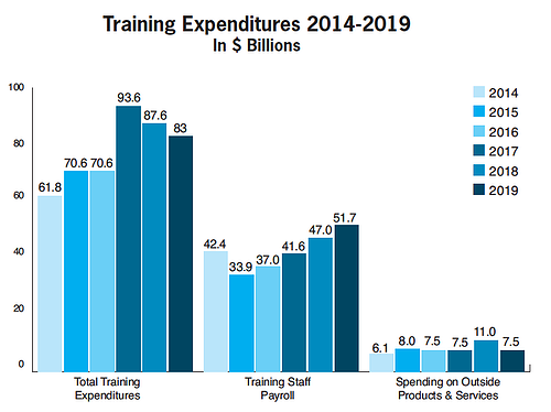 Blog Learning and Development - 2019 Training Industry Report Total US training expenditures