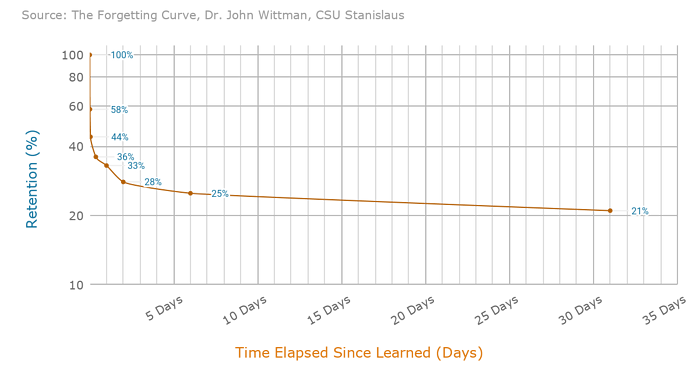 Blog Learning and Development - Ebbinghaus Forgetting Curve