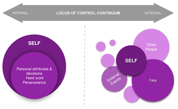 Blog Learning and Development - Locus of Control Continuum