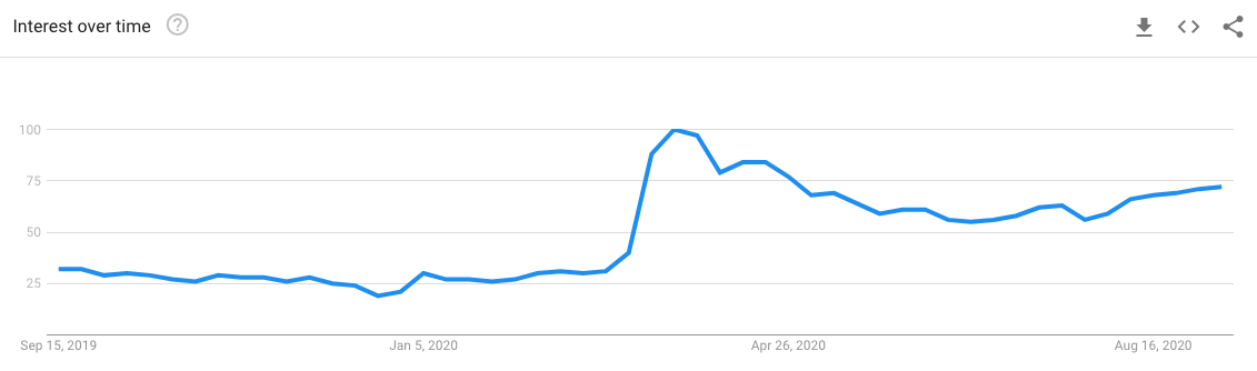 image google trends showing online learning search term
