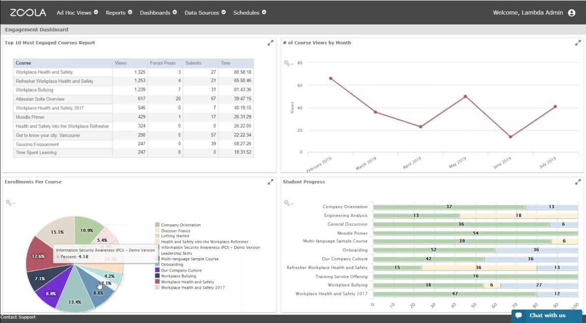 Blog Screenshot Engagement Dashboard Lambda Analytics