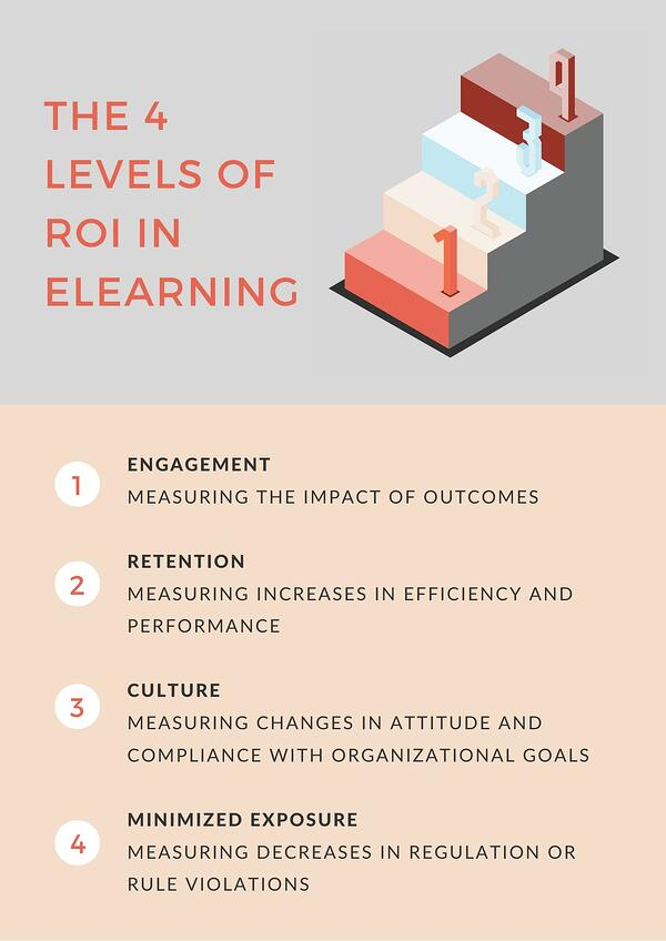 Blog The 4 Levels of ROI in eLearning