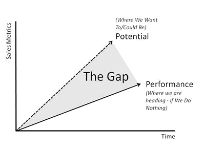Blog The gap between potential and actual market standing