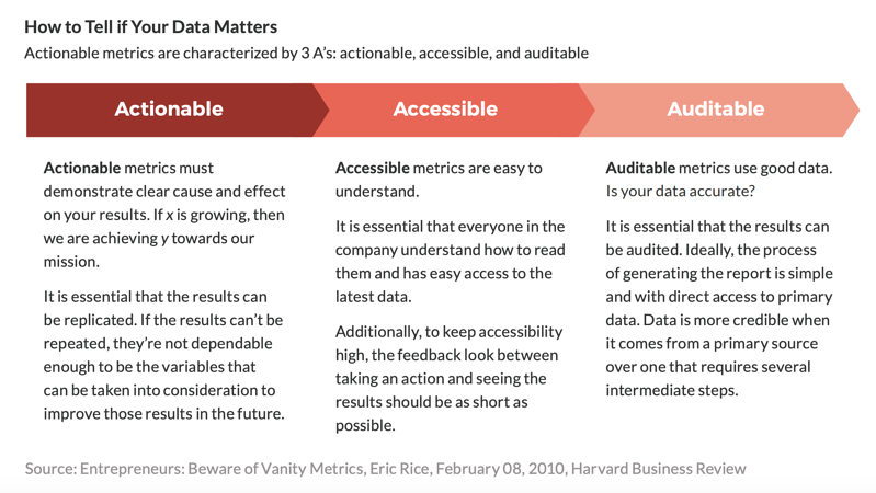Blog chart data matters - actionable accessible auditable