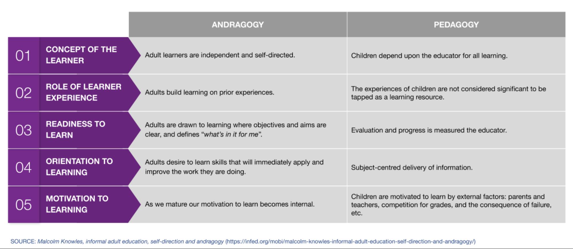 image chart pedagogy vs andragogy 5 assumptions