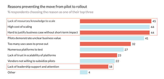 blog chart reasons preventing the move from pilot to rollout - 4IR technologies - elearning challenges