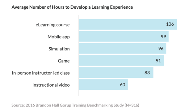blog graph average number of hours to develop learning experience