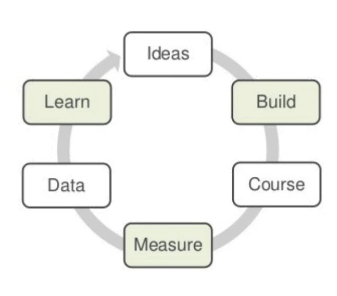 Blog image 6-step process adult learning