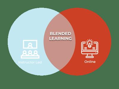 image diagram blended learning - instructor-led and online