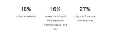 Blog integrated marketing - facebook stats emails and ads