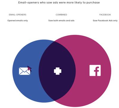 Blog integrated marketing - facebook stats emails