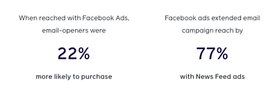 Blog integrated marketing - facebook stats purchase