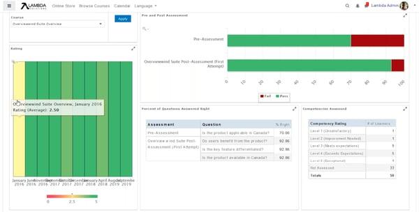 image screenshot PIV Lambda Analytics course evaluation Dashboard
