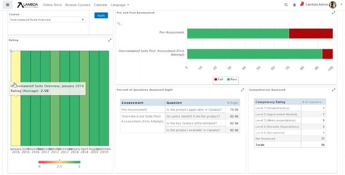 Blog lambda analytics zoola course assessment dashboard
