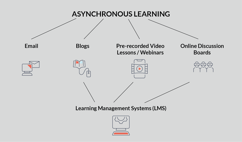 image diagram asynchronous learning for online learning