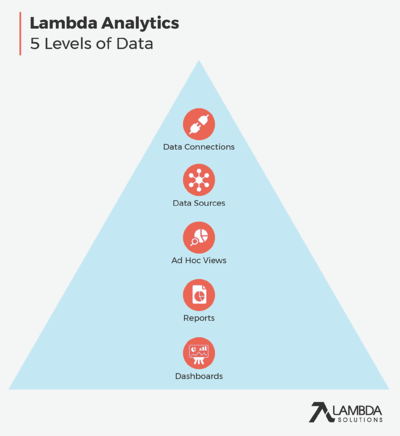 Blog-Lambda-Analytics-Hierarchy-Data-Graphic