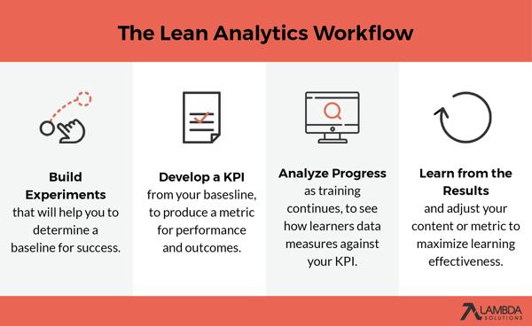 Blog-Lean-Analytics-Workflow