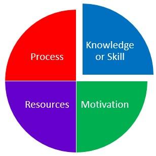 Blog-Performance-Needs-Analysis-Pie-Chart