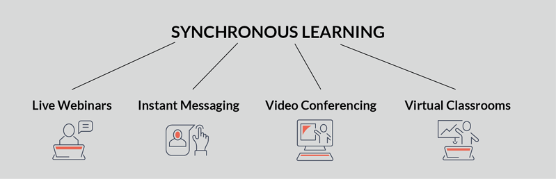 image diagram synchronous learning for online learning