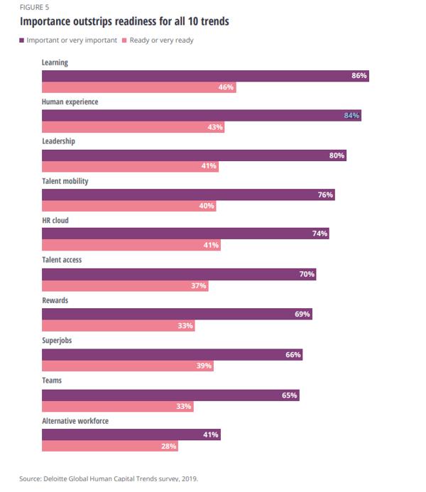 Deloitte HR Trend Graph 84 percent