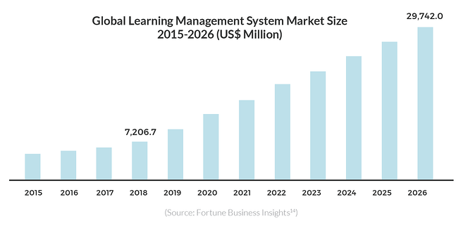 Global Learning Management System Market Size 2015-2026