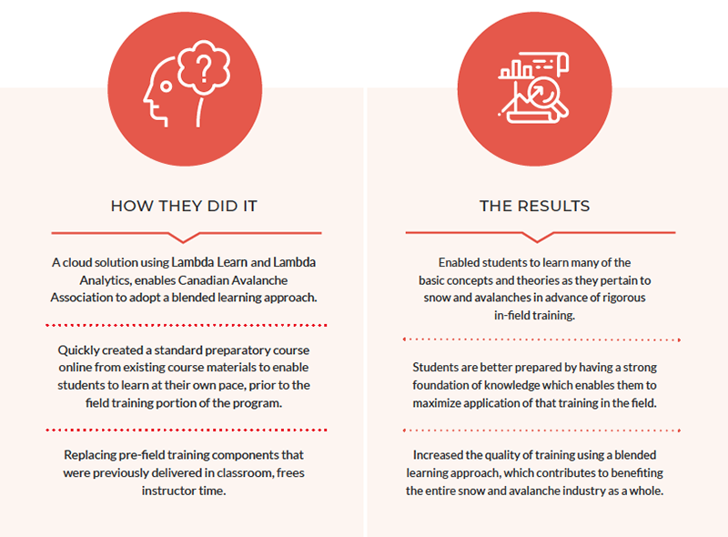 image chart CAA case study results