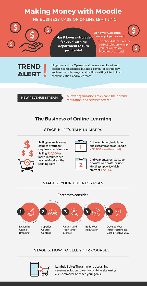 Infographic-Making-Money-With-Moodle