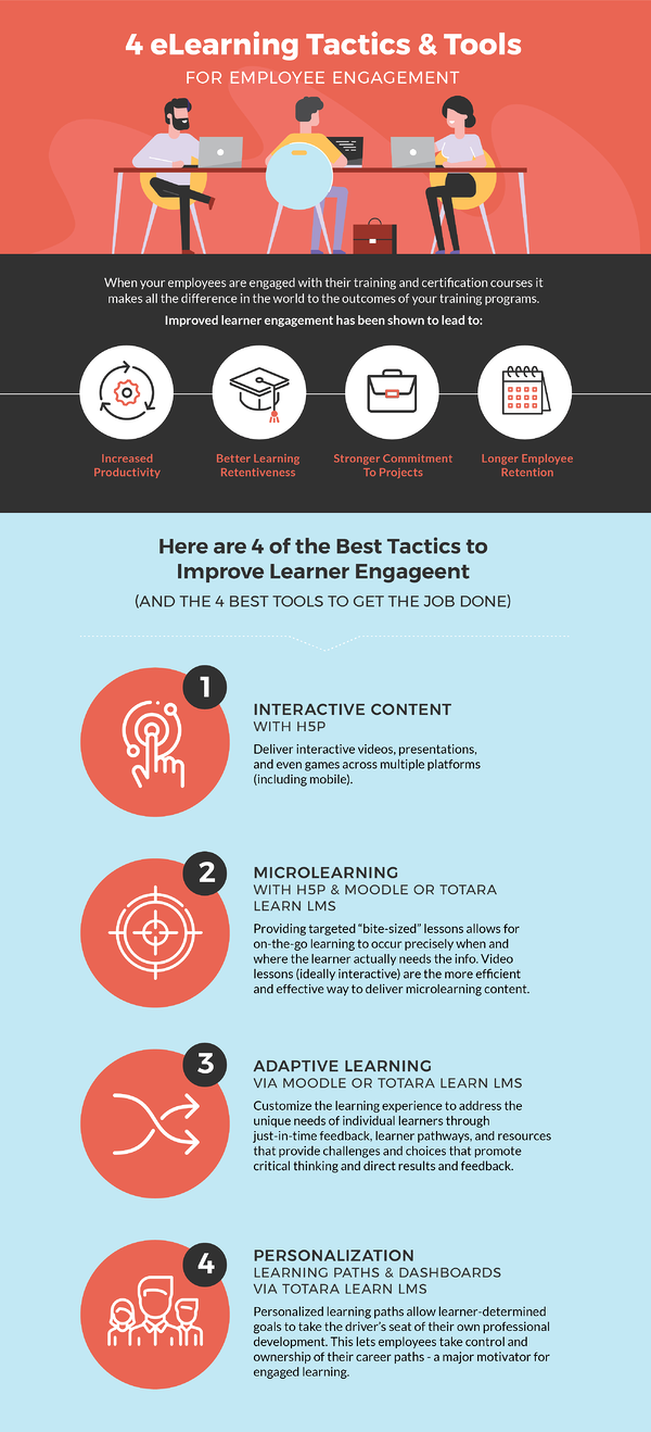 image infographic tactics and tools for employee engagement - h5p content, microlearning, adaptive learning, personalization