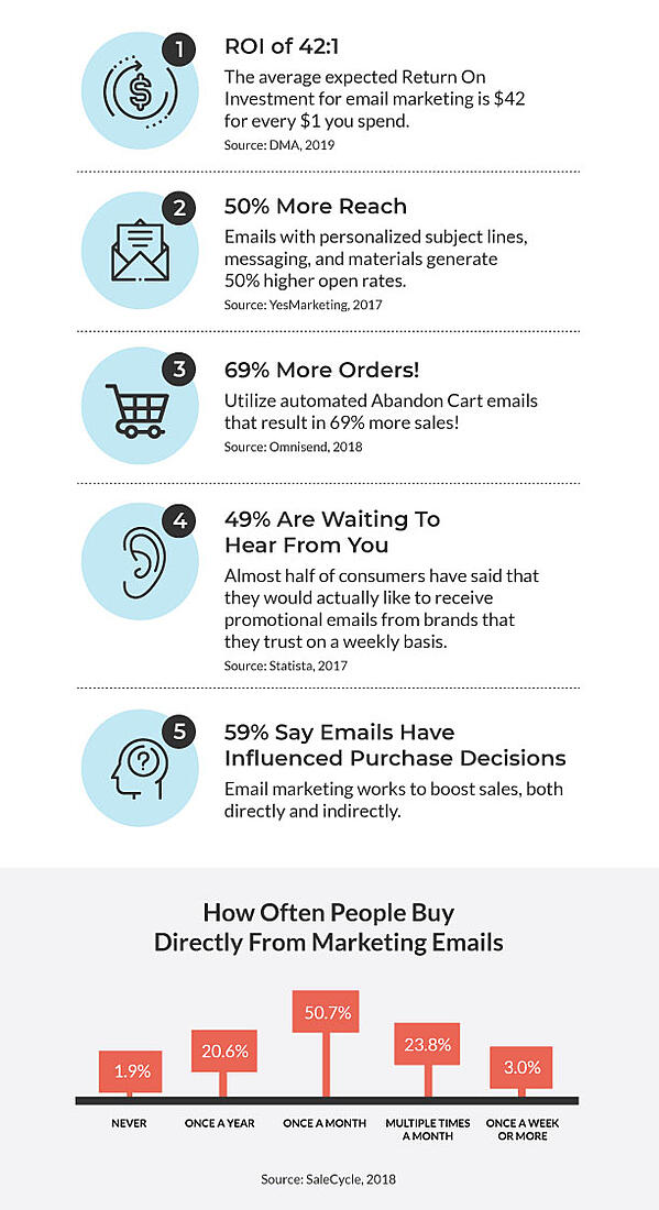 Lambda-Infographic-Email-Marketing-Important-To-Sell-Courses-cropped