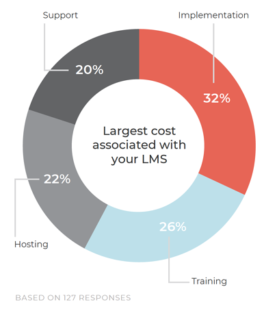 Largest cost associated with your LMS