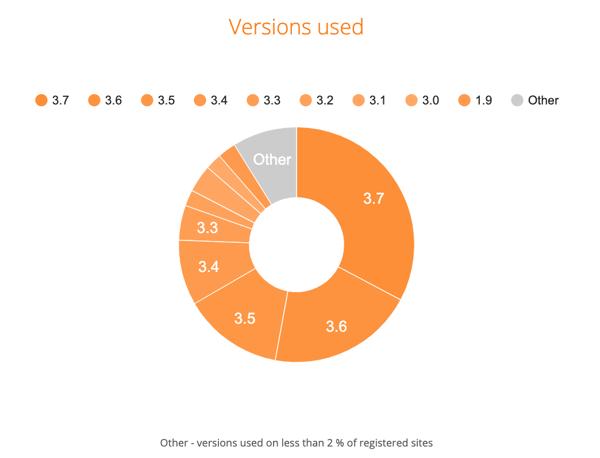 Moodle status Nov 2019 versions used
