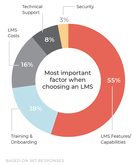 Most important factor choosing an LMS