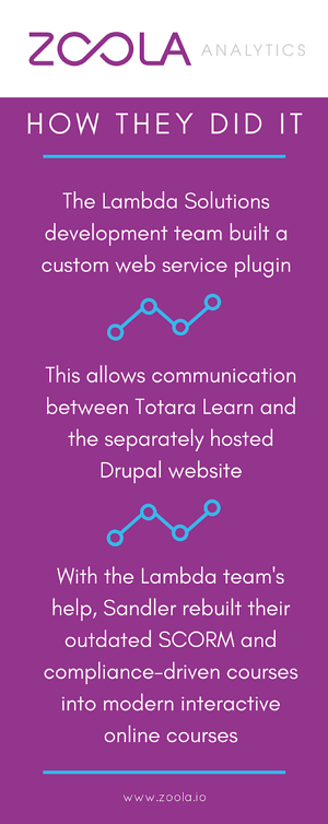 How They Did It: The Lambda Solutions development team built a custom web service plugin | This allows communication between Totora Learn and the separately hosted Drupal website | With the Lambda team's help, Sandler rebuilt their outdated SCORM and compliance-dried courses into modern interactive online courses.